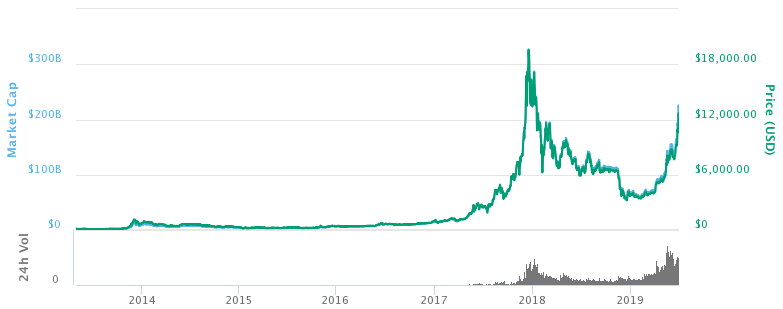 Bitcoin History Price Since 2009 To 2019 Btc Charts Bitcoinwiki