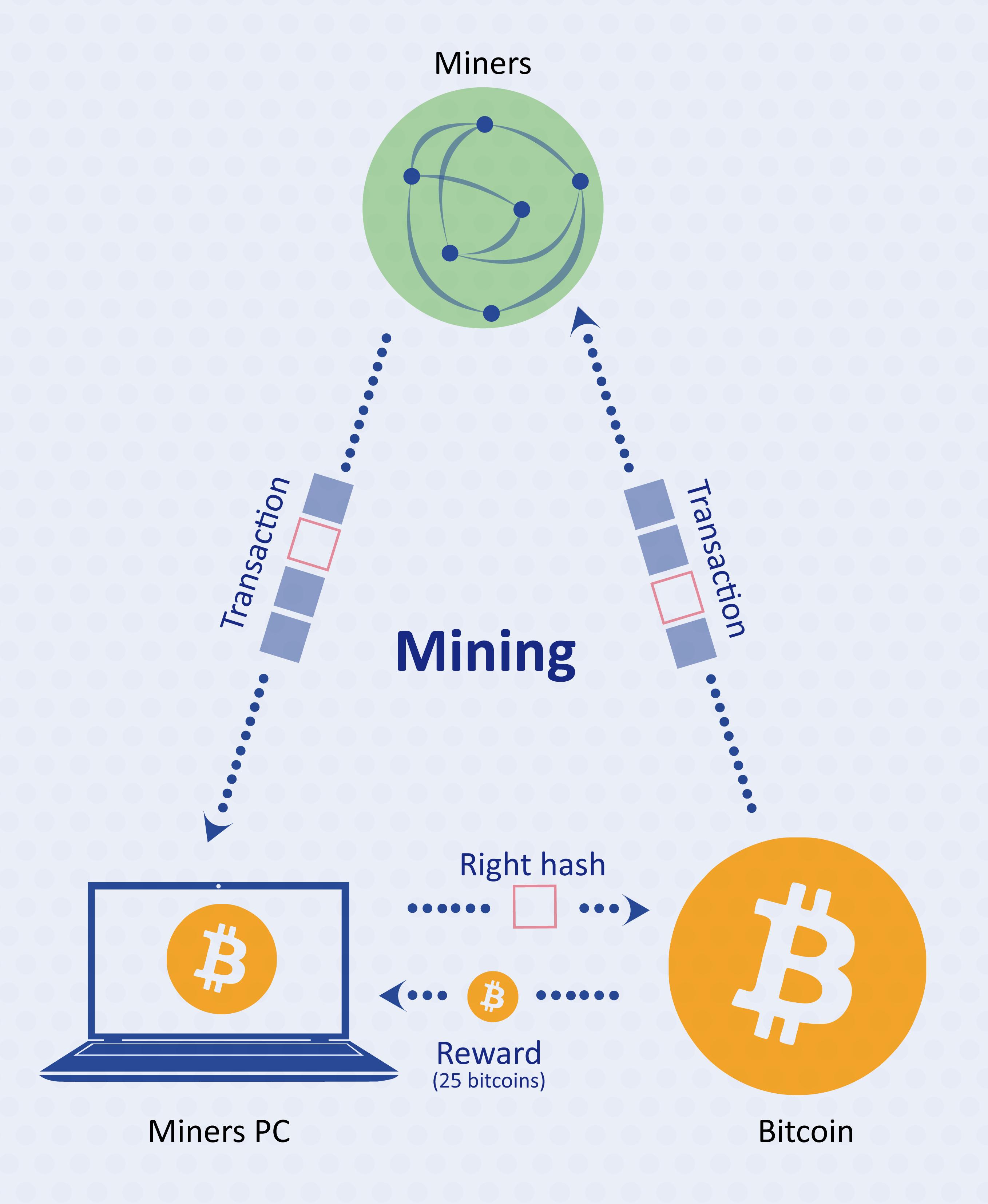 Bitcoin Mining Process