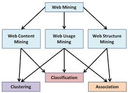 Web Mining Foto
