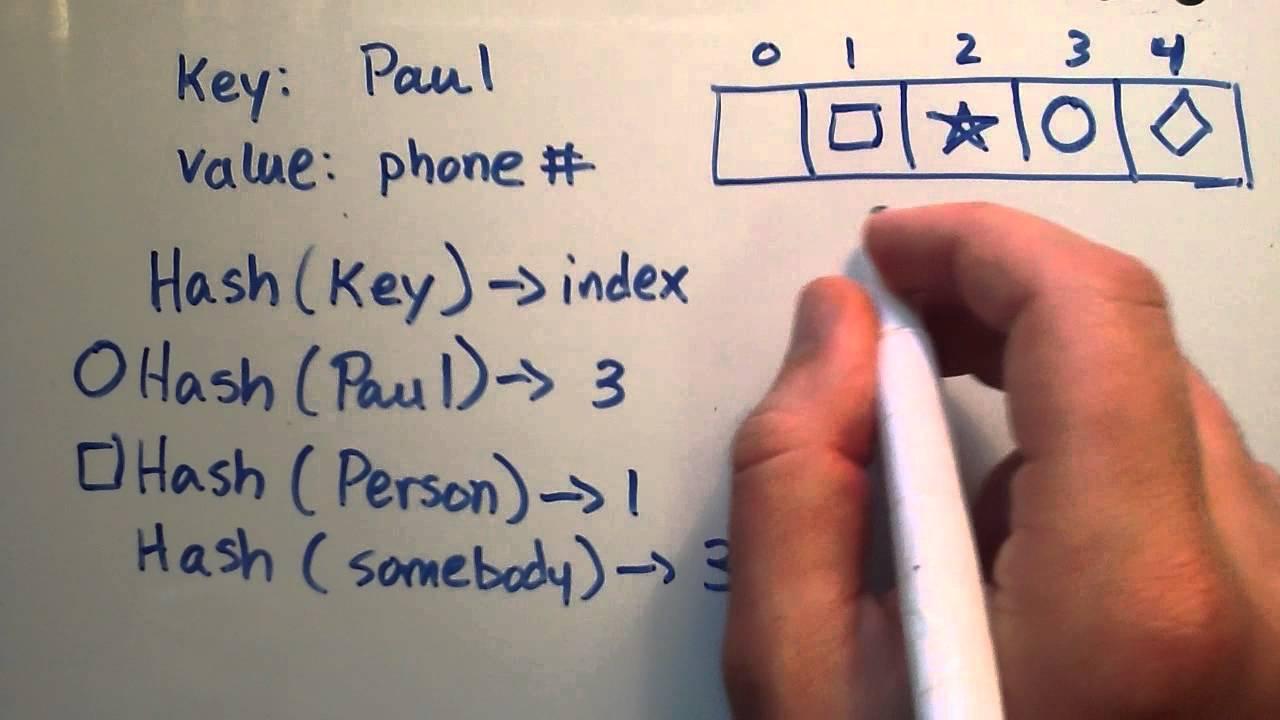 Hash explained – Hash functions – BitcoinWiki