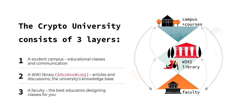 University consists of 3 layer.png
