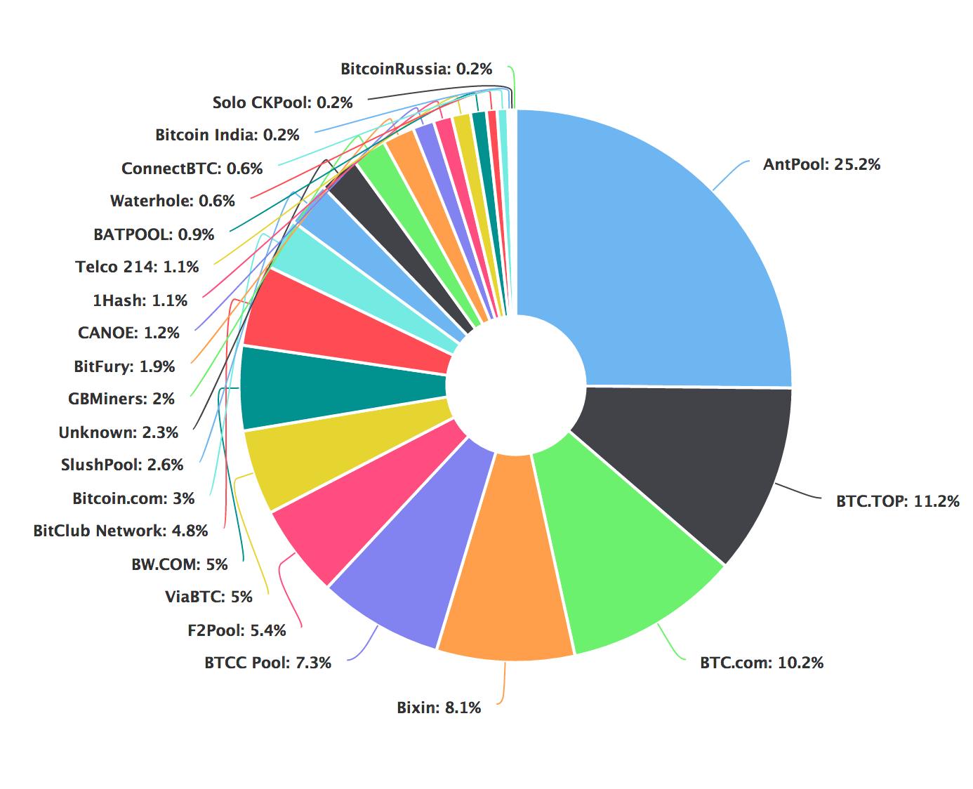 pool bitcoin per principianti