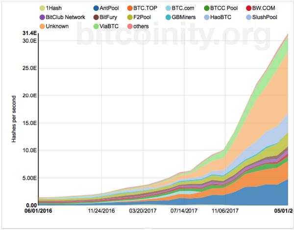 top cryptocurrency hash rates