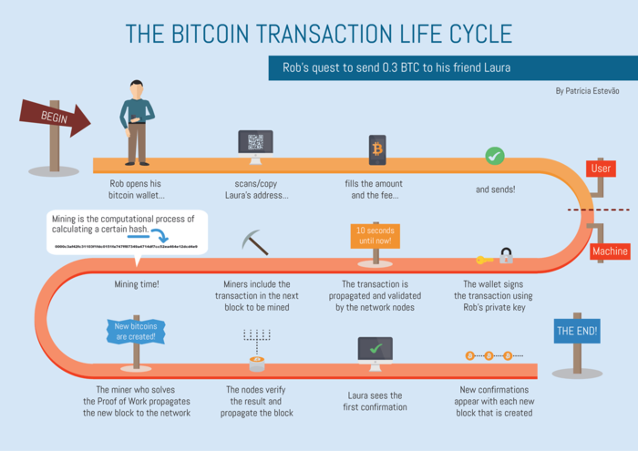 Bitcoin transaction life cycle