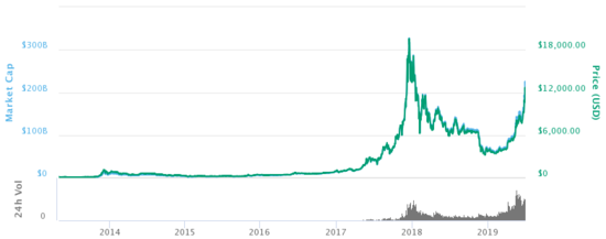Bitcoin History – Price since 2009 to 2019, BTC Charts – BitcoinWiki