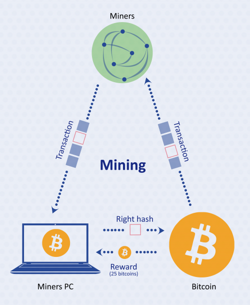 Bitcoin mining process for dummies