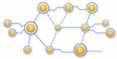 Bitcoin network - Blockchain network