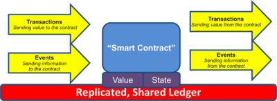 Smart contract - example