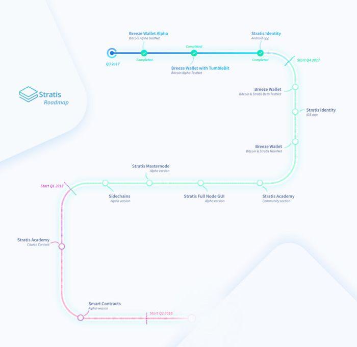 Stratis Roadmap