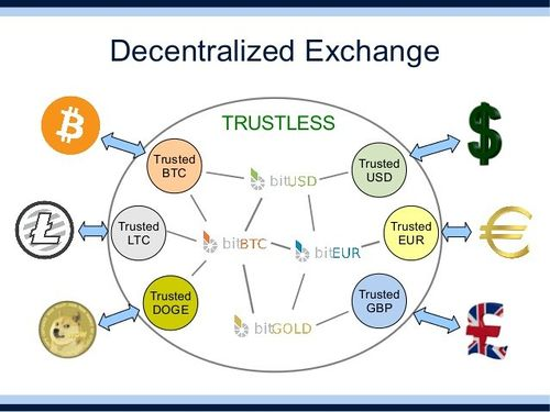 fully decentralized platform with multiple cryptocurrencies