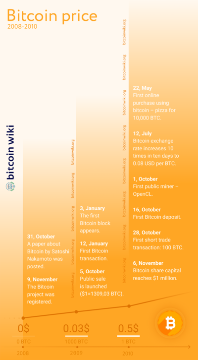 Bitcoin History – Price since 2009 to 2019, BTC Charts