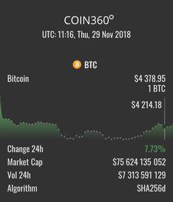 How much Bitcoin worth in 2018