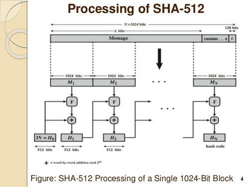 SHA-512 – Hash Algorithm – BitcoinWiki