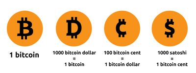 Units of Bitcoin